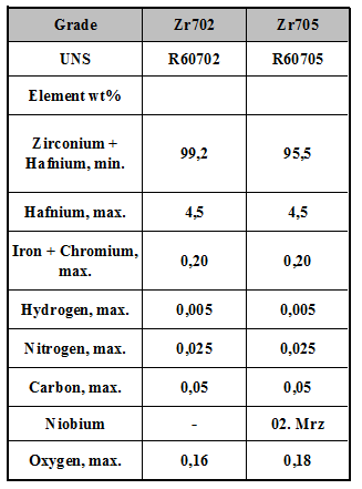 zirconium_chemical
